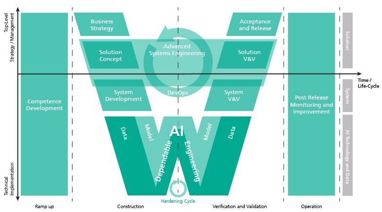 Prozessbereiche bei der Entwicklung eines Dependable-AI-Systems