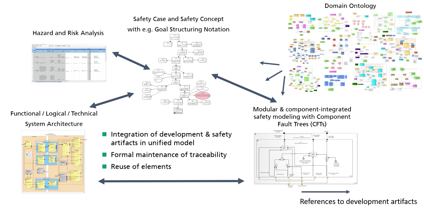 Overview of Model-Based Safety Engineering