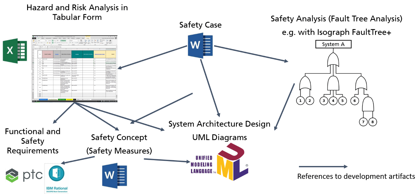Overview of Traditional Safety Engineering