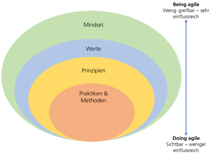 Die Agile Onion im Kontext von Agile Games