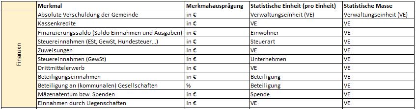 Unsere Merkmalsliste mit unterscheidet die Betrachtungsgegenstände »Merkmalsausprägung«, »statistischer Einheit« und »statistischer Masse«, um das Landleben in Zahlen auszudrücken.