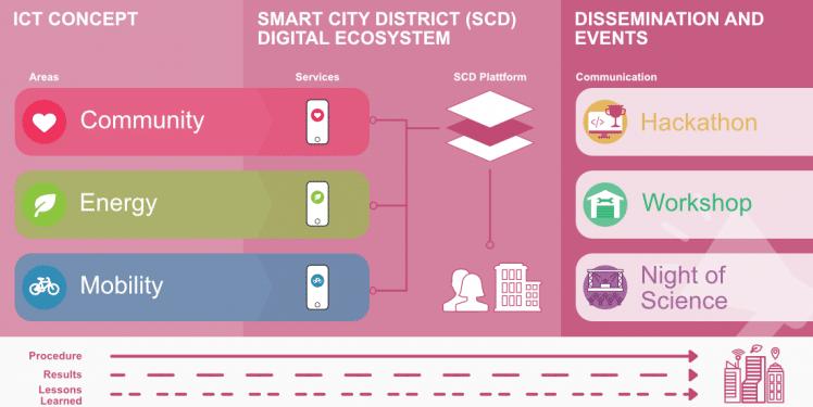 Digitale Ökosysteme für Smart Cities und smarte Stadtquartiere
