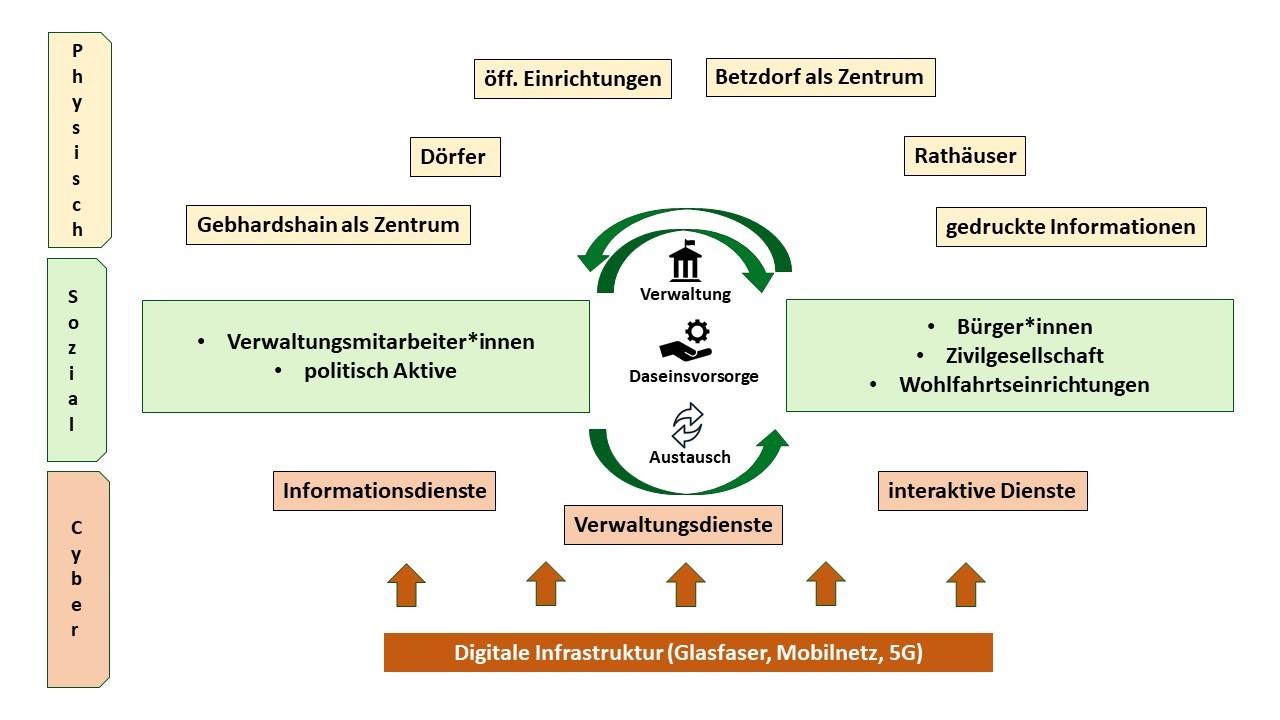 Socio-Cyber-Physical System« des Living Labs Betzdorf-Gebhardshain (Auszug aus dem Projekt DESIRA zur Förderung der Digitalisierung auf dem Land)