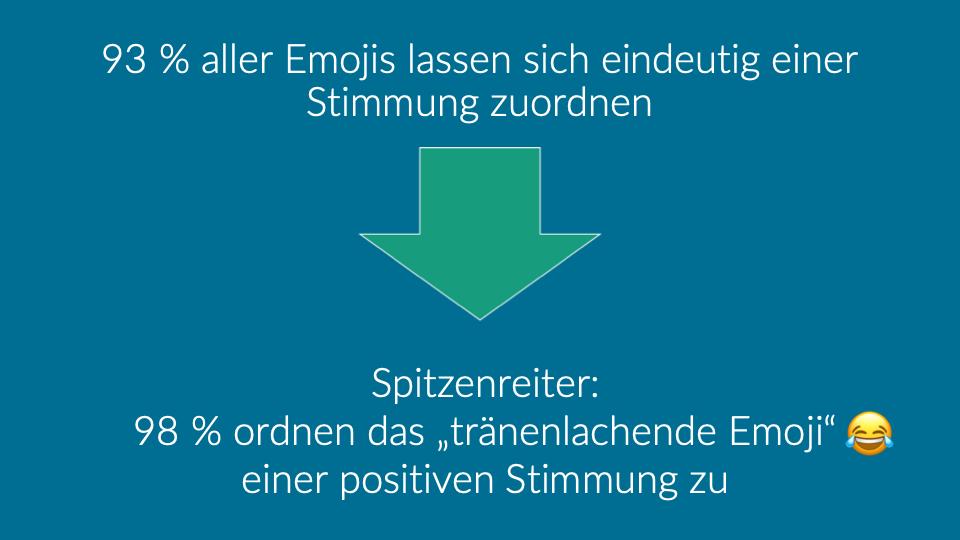 Infos zum Welt-Emoji-Tag: Studien besagen, dass sich 93 % aller Emojis eindeutig einer Stimmung zuordnen lassen