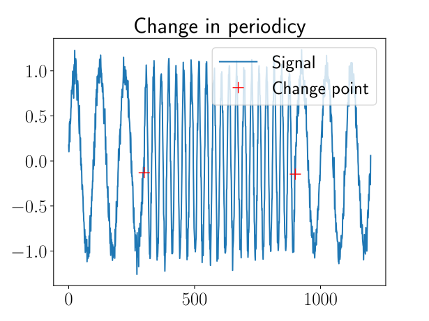 Fraunhofer IESE - example for change point (change in frequency)