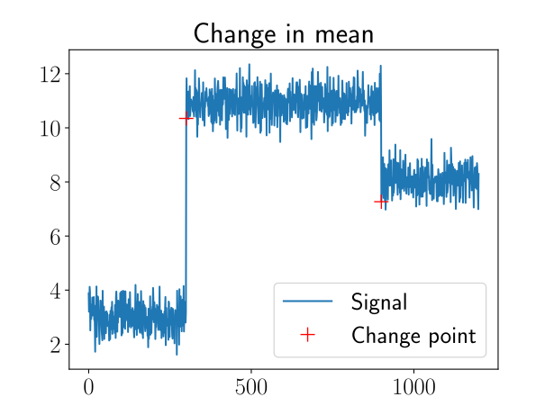 Fraunhofer IESE - example for change point (change in mean)