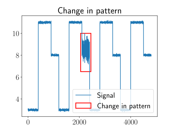 Fraunhofer IESE - example for change point (change in pattern)