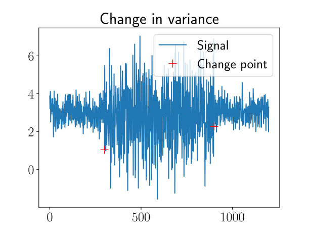 Fraunhofer IESE - example for change point (change in variance)