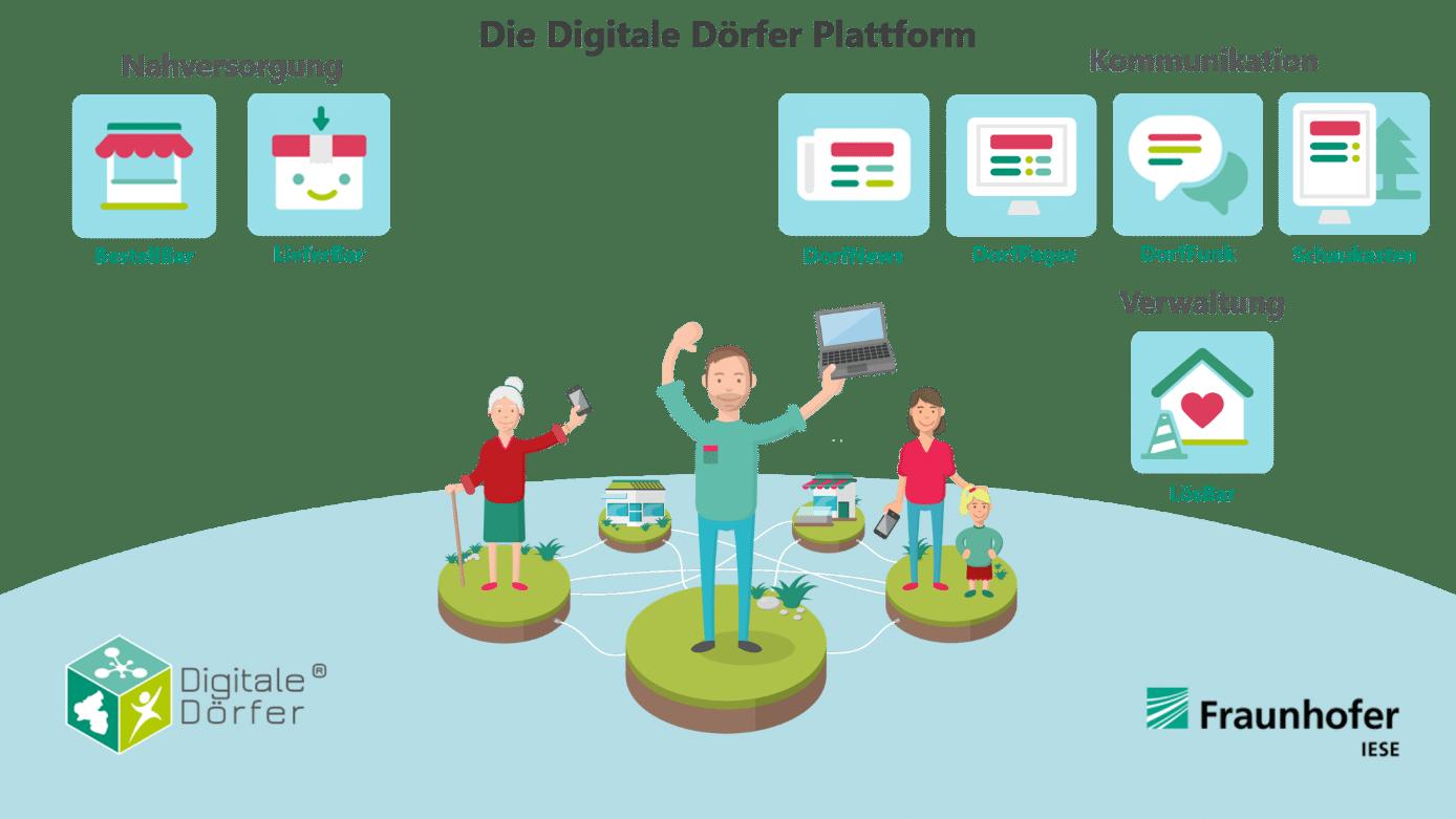 Die Digitale Dörfer-Plattform als Informations- und Kommunikationslösung für ländliche Regionen